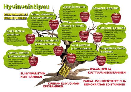 Paikkakunnan palveluntuottajista on rakennettu puu, jonka lehvistöihin on kirjattu toimijat sektoreittain.