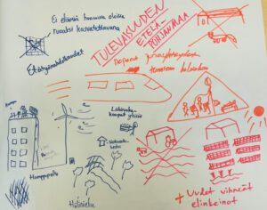 """Valkoiselle paperille on piirretty ja kirjoitettu asioita, joita tekijät toivovat olevan tulevaisuudessa. Otsikko on """"Tulevaisuuden Etelä-Pohjanmaa"""". Muut tekstit ovat: Ei eläimiä huonoissa oloissa ruuaksi kasvatettavana. Etätyömahdollisuudet. Nopea junayhteydet, tunnissa Helsinkiin. Lähiruokakaupat yleisiä. Vastaanottokeskus. Hamppupelto. Hiilinielu. Uudet vihreät elinkeinot. Piirroksissa on kerrostalo, jonka katolla kasvaa puita, tuulivoimala, puisto, koulu, aurinkovoimala. Turkistarhan ja häkkikanalan päälle on vedetty ruksi."""